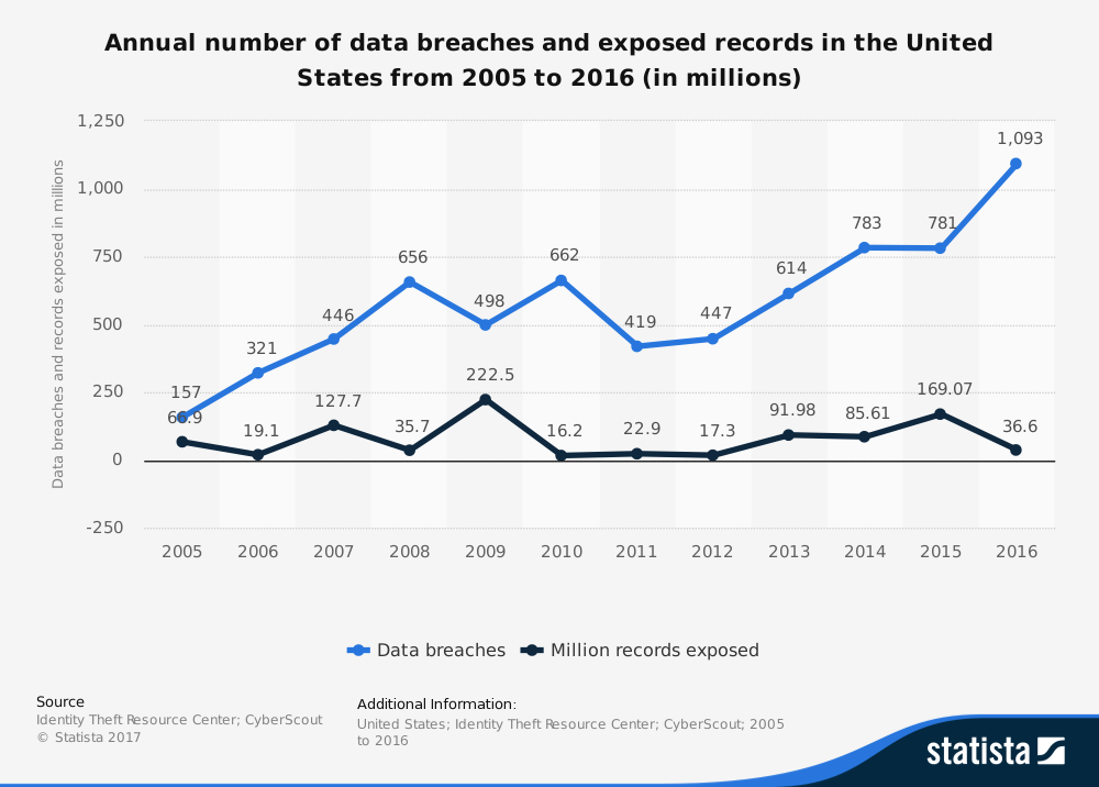 statistic_id273550_cyber-crime_-number-of-breaches-and-records-exposed-2005-2016.png